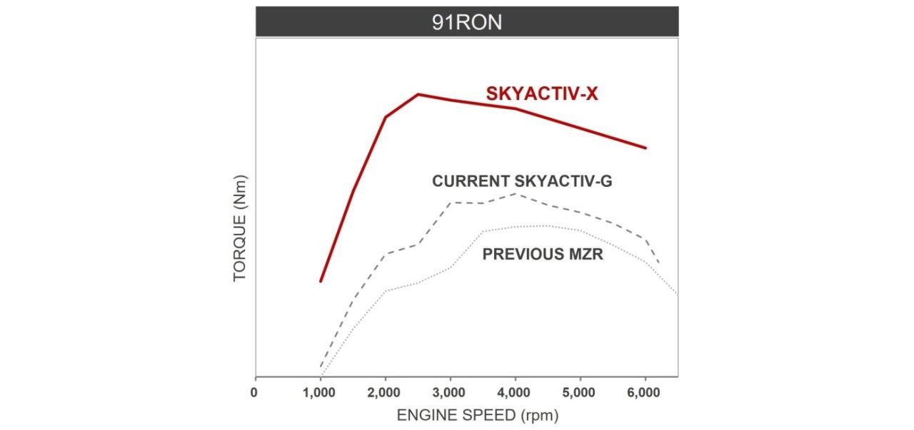 Кривые крутящего момента разных двигателей Mazda при работе на бензине с октановым числом 91