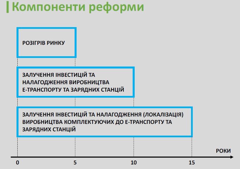Этапы реформы сферы электротранспорта