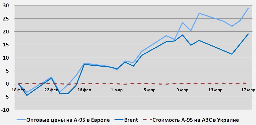 Динамика цен на нефть и нефтепродукты в Украине и в Европе, %