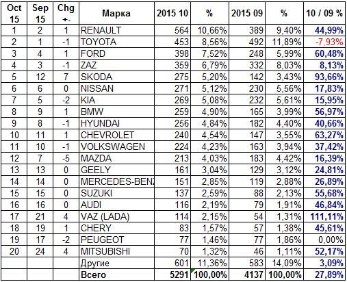 Статистика автопродаж в октябре 2015 года